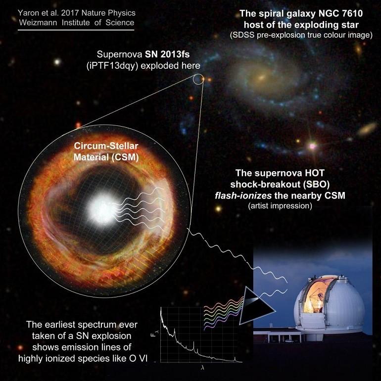 Yıldızın Ölümü Ardından Süpernova Görüldü