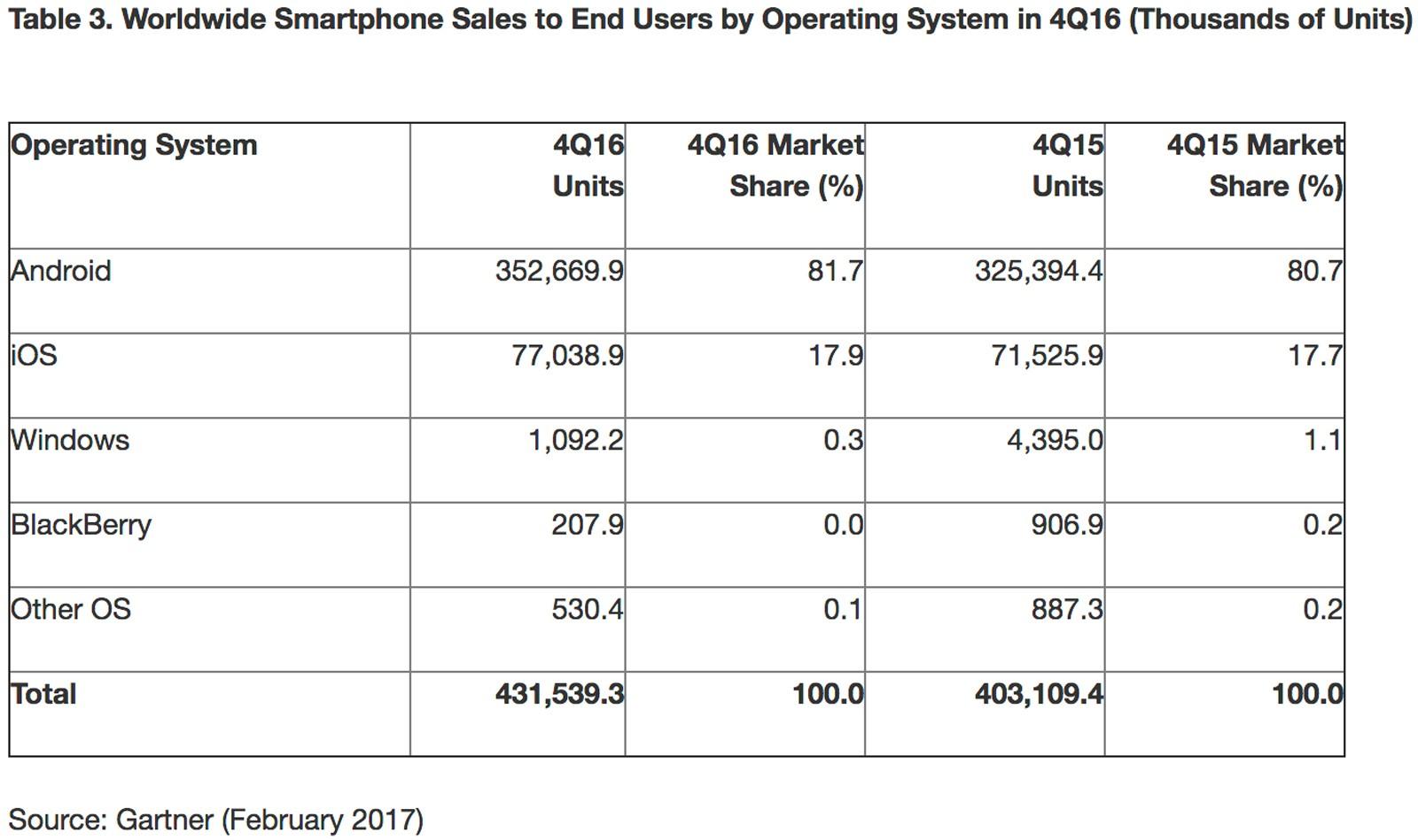 BlackBerry, Yüzde 0'a Saplandı Kaldı!