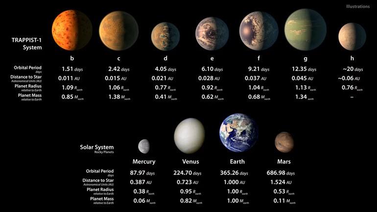 Dünya Benzeri Yedi Gezegen Keşfedildi!