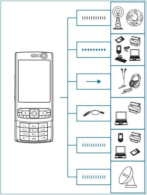 Nokia N95 Efsanesi, 10 Yaşında!
