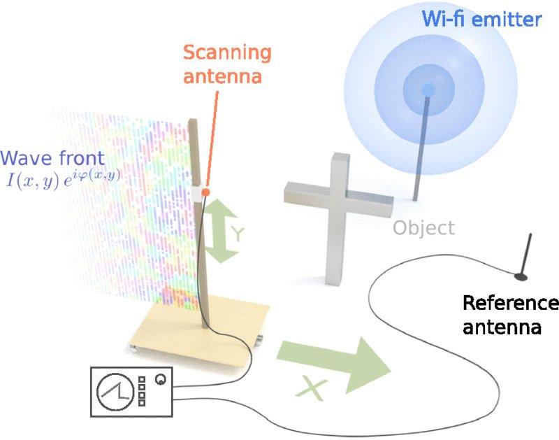 WiFi Modemleri Casus Radarlara Dönüşüyor!