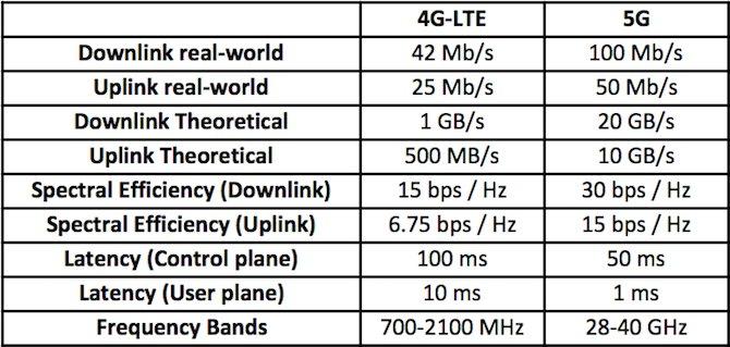5G'nin Ne Gibi Avantajları Var?