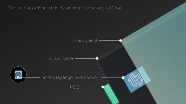 Ekran-altı parmak izine sahip telefon hazır!