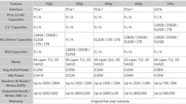 Intel'in Yeni Nesil SSD'lerinden İpuçları