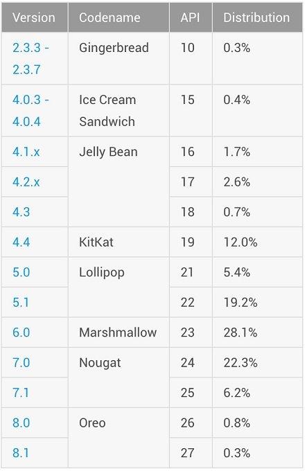 Nougat En Popüler Android Sürümü Oldu