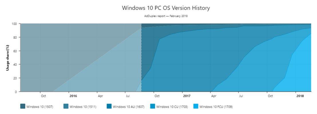 Windows 10 Fall Creators Update Raporu Açıklandı!