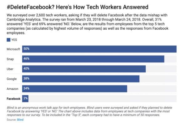 """Yüzde 31, """"Facebook'u Sileceğim"""" Diyor"""