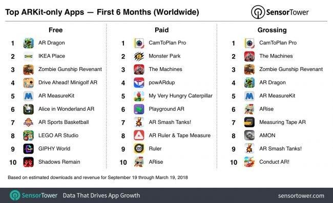 Apple ARKit Oyuncular Arasında Popüler Oldu