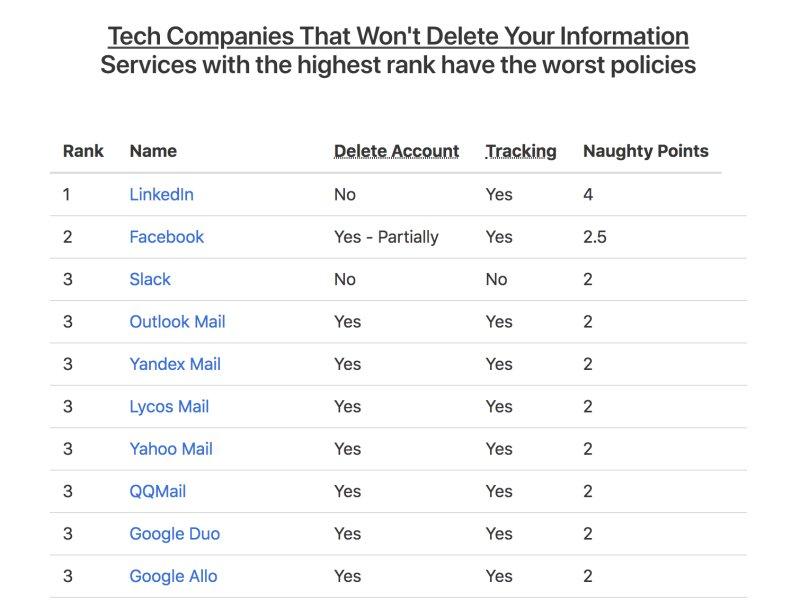 Bu Şirketler Verilerinizi Silmemekte Israr Ediyor