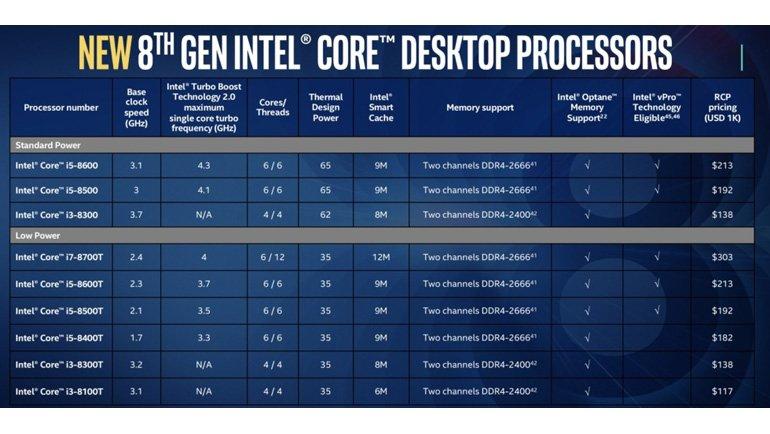 Intel 6 Çekirdekli i9 İşlemciyi Laptoplara Taşıyor