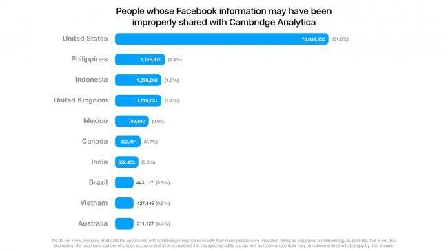 Facebook'tan Şok Eden Bir İtiraf Geldi