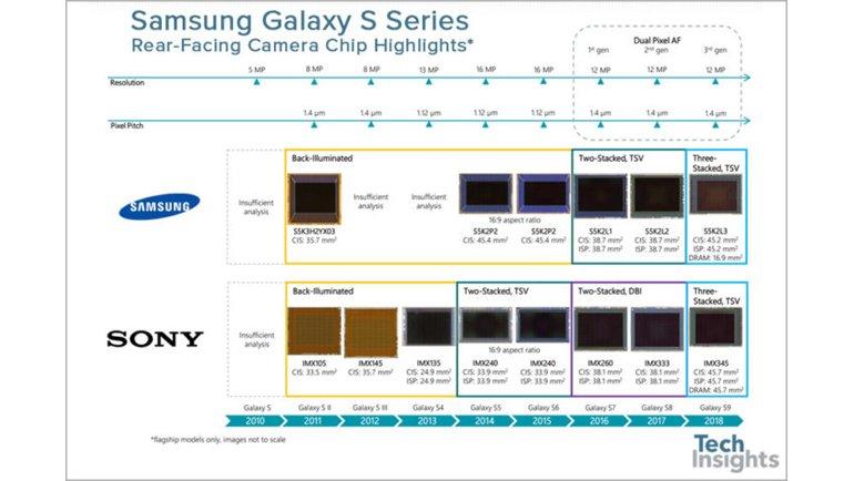 Samsung Galaxy S9 Sahiplerine Önemli Haber!