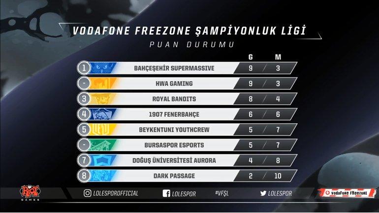 Vodafone FreeZone Şampiyonluk Ligi Zirvesi Karıştı