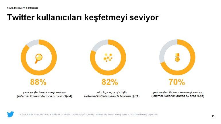 Türk Twitter kullanıcıları influencer gücüne sahip