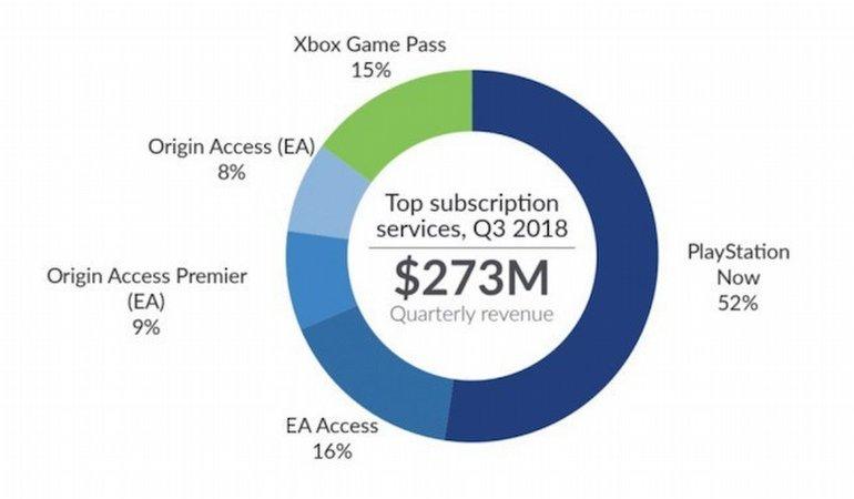 PlayStation Now Xbox'u Üçe Katladı