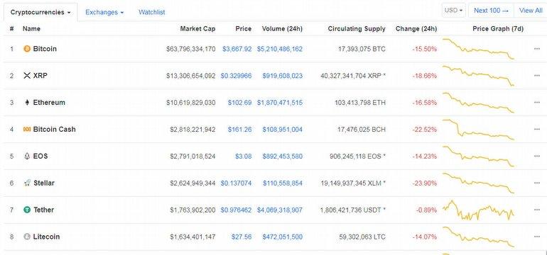 Bitcoin 4000 Doların Altına Düştü