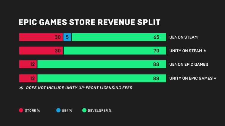 Epic yeni dijital oyun marketi açacağını duyurdu