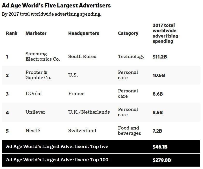Samsung, Dev Şirketleri Gerisinde Bıraktı!
