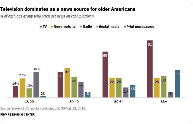 Haberleri Gazeteler Değil Sosyal Medya Veriyor