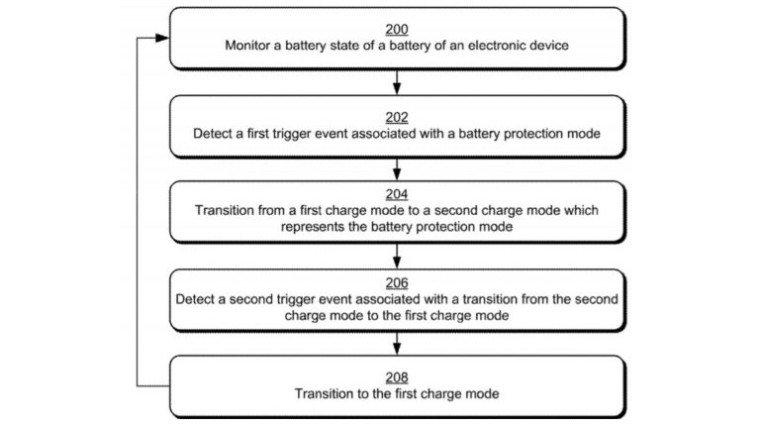 Microsoft, Batarya Koruma Modu'nu Getiriyor