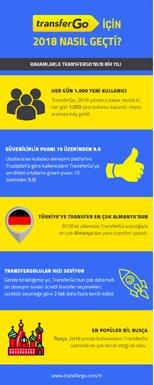 TransferGo Türkiye'de ise Ekim'den bu yana 5 kat büyüdü