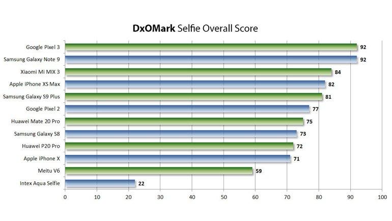 DxOMark'ta Note 9 ve Pixel 3 Zirveye Yerleşti