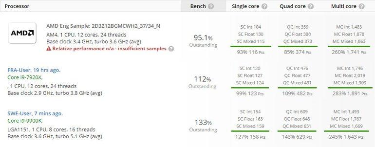 3. Nesil Ryzen CPU Benchmark'ları Göründü!