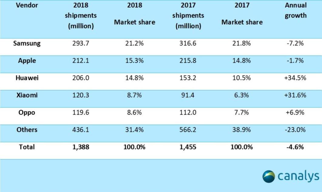 Samsung, 2018 Yılını Zirvede Kapattı