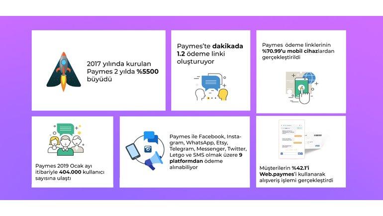 Etsy entegrasyonu ile e-İhracatı destekliyor