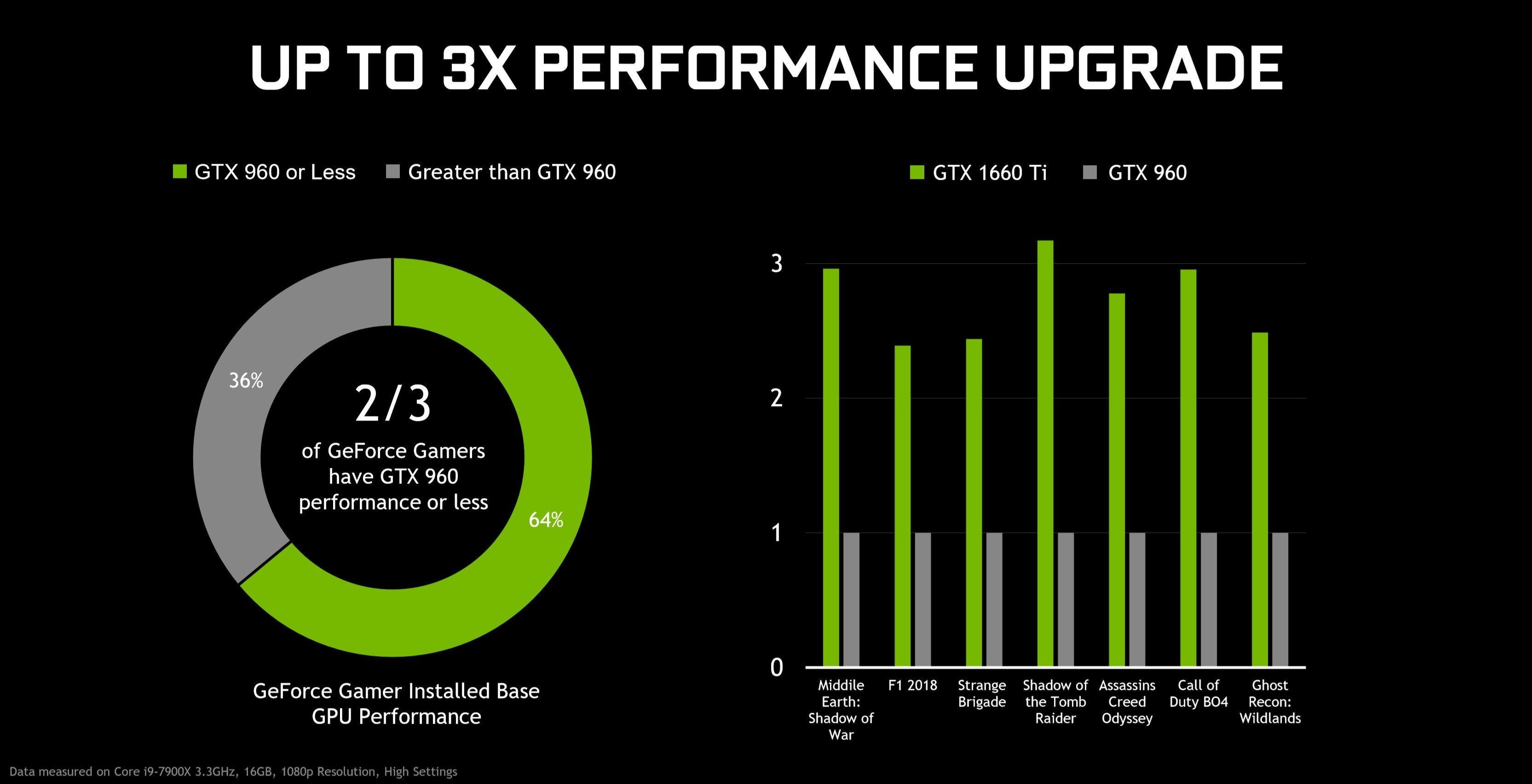NVIDIA GTX 1660 Ti Resmi Olarak Tanıtıldı