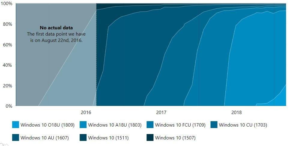 AdDuplex: Windows 10 1809 Hala Yüzde 20'lerde!
