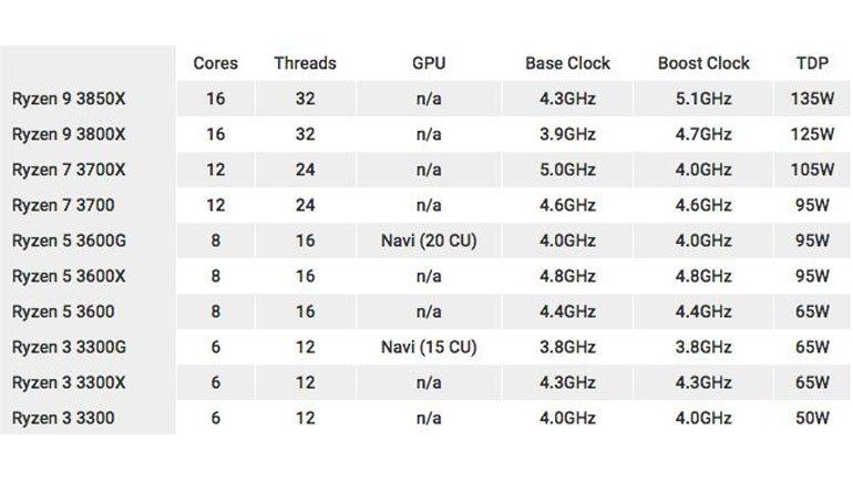 3'üncü Nesil AMD Ryzen'ler Her Yönüyle Sızdı!