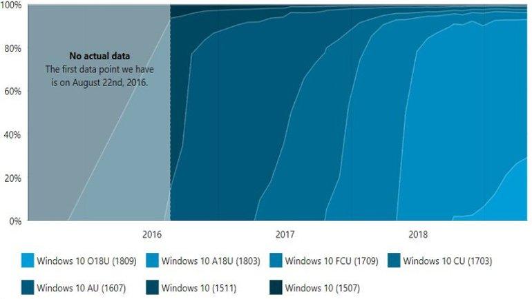 Windows 10 İçin Son Durum Raporu!
