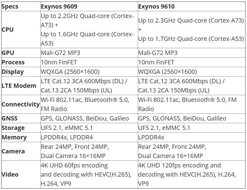 Samsung, Exynos 9609 Yonga Setini Tanıttı