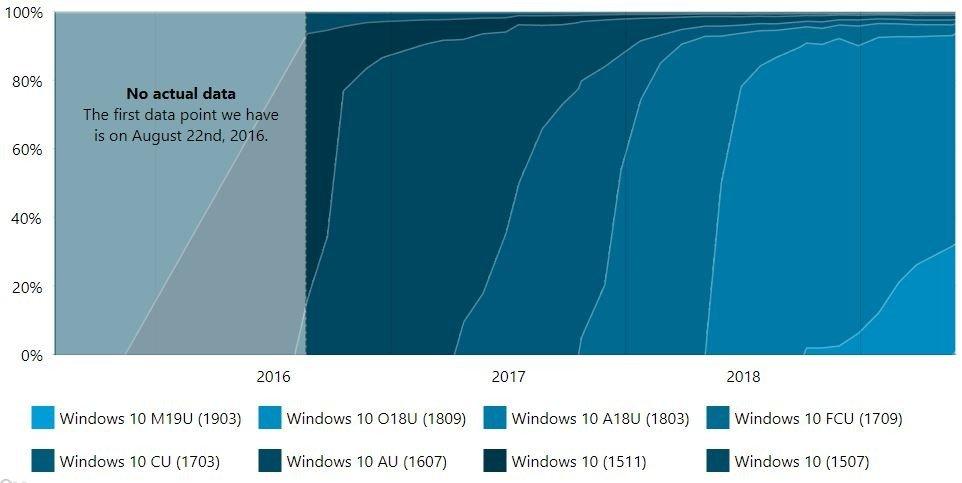 """İşte Windows 10'un """"Son Hali"""""""