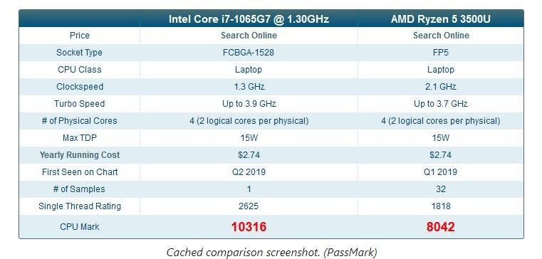 Intel Ice Lake Performans Sonucu Sızdı