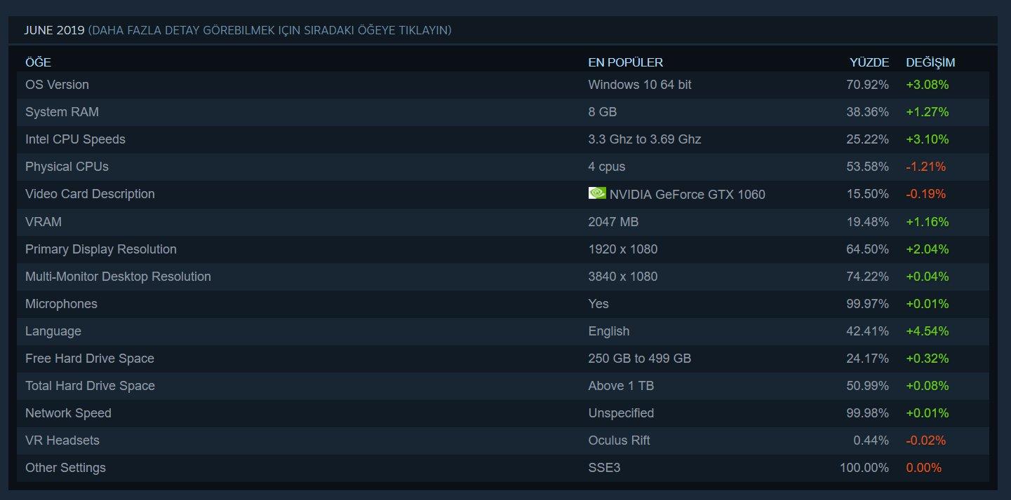 En Son Steam Raporu AMD'yi Üzdü