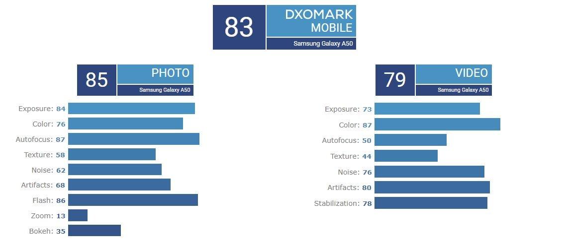 Galaxy A50'ye DxOMark'tan 83 Puan