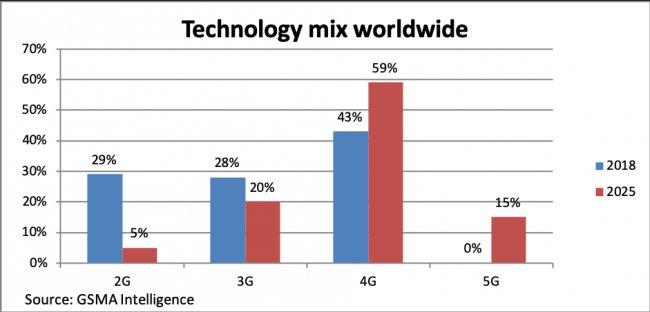 5G'ye Geçiş, 4G'ye Olduğu Gibi Hızlı Olmayacak