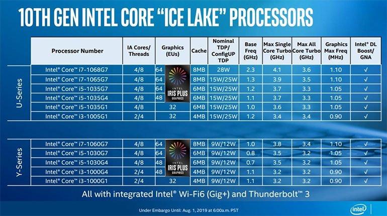 Intel'in 10nm'ik 10. Nesil İşlemcilerinden Bilgiler
