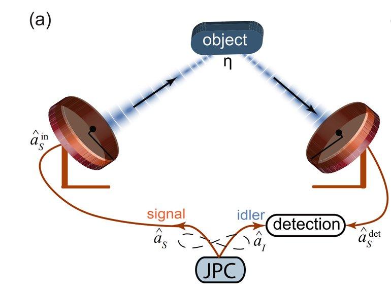 Dünya'nın İlk Kuantum Radarı Üretildi!