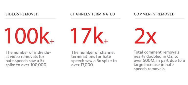 YouTube'un Sildiği Video Sayısı İnanılmaz Boyutlarda!