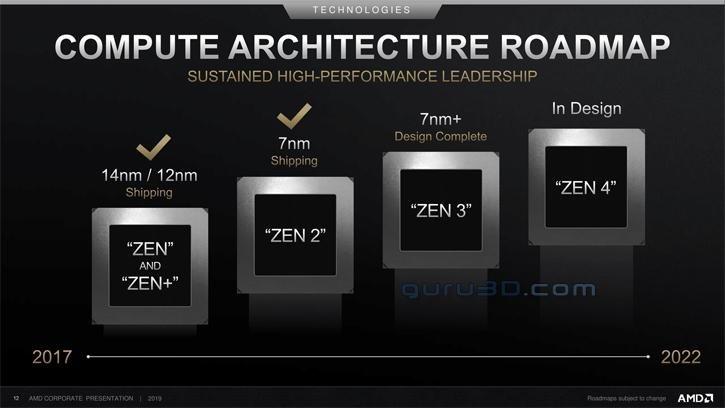 AMD RDNA 2 Ekran Kartları Geliyor