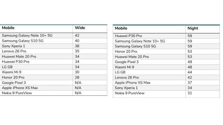 Galaxy Note 10 Plus DxOMark'ta Tepeye Yerleşti