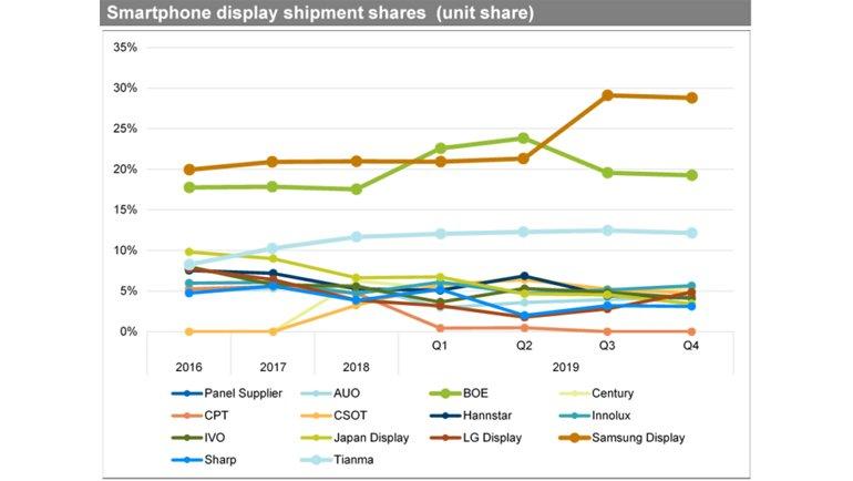 Samsung Display'den Çarpıcı AMOLED Satışı