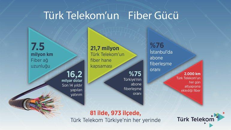 """Fiber ağımız 7,5 milyon kilometre"""