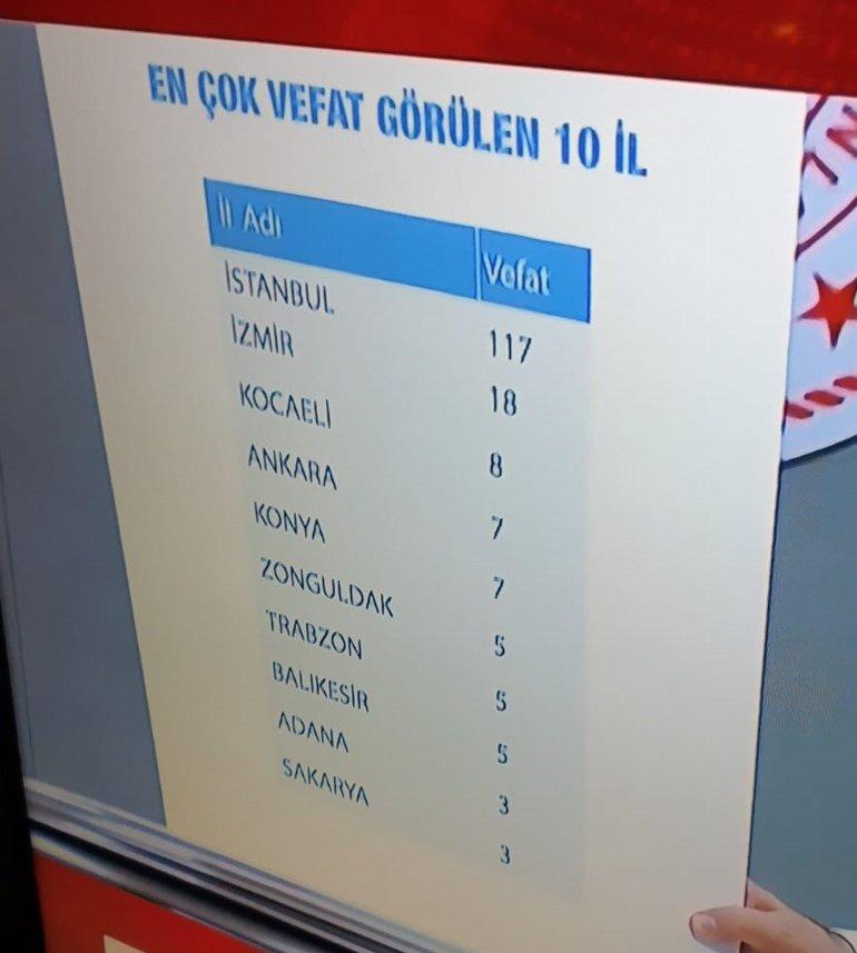 Türkiye'de En Çok Coronavirüs Vakası Hangi İllerde Var? Açıklandı!