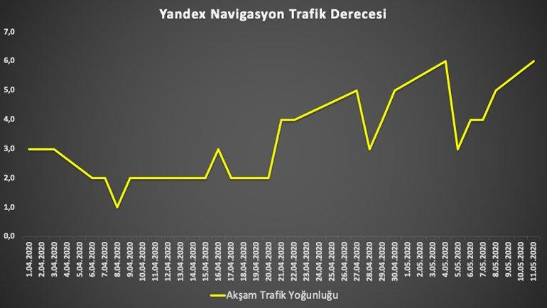 İstanbul'da Akşam Trafiğinin Yoğunluğu Artıyor. İşte Trafik Analizi!