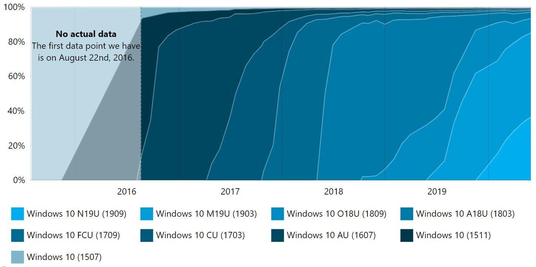 Windows 10 Cephesinde Neler Oluyor? Güncel Rapor Yayınlandı