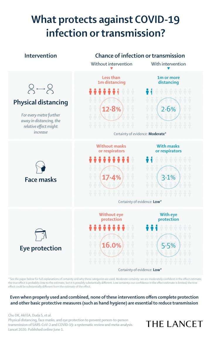 Fiziksel Mesafe ve Maske, Koronavirüs'e Karşı Ne Kadar Etkili?